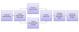 Figure_2_-_pipe_support_library_preparation_work_process_2000px