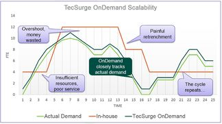 The scalable tecsurge ondemand solution 2000px