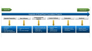 Smartplant_foundation_upgrade_work_process
