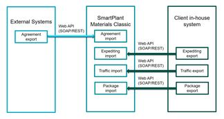 Intergraph smart materialsclient in-house system web service integration
